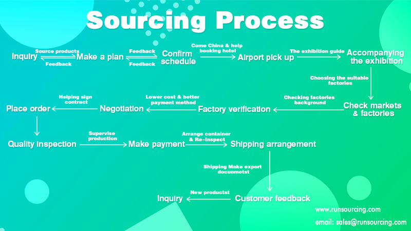 Sourcing from China: 4 effective ways to reduce your costs 50%   RunSourcing